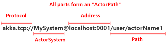 Akka.Remote fully qualified address
