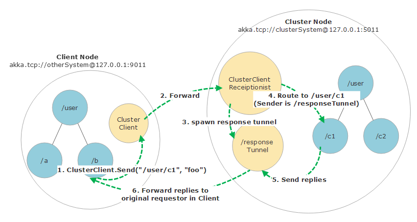 ClusterClient messaging
