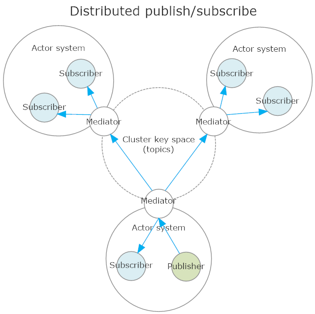 DistributedPubSub in action