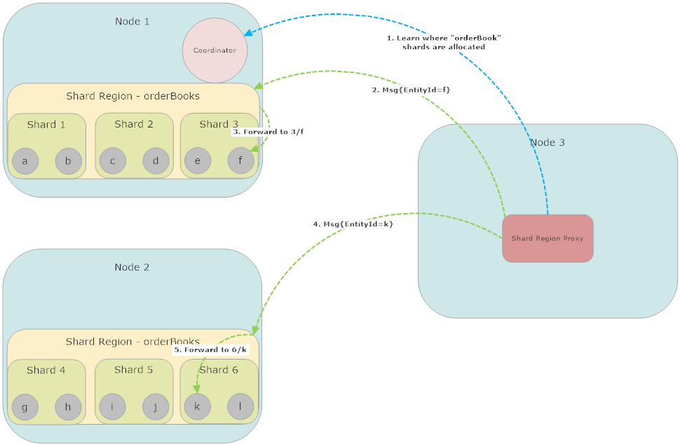 ShardRegionProxy routing