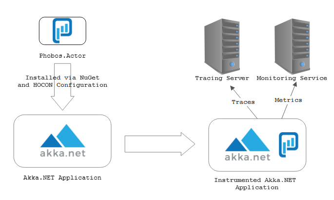 Phobos Akka.NET application architecture