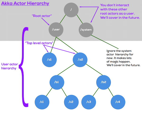 Akka actor hierarchy overview