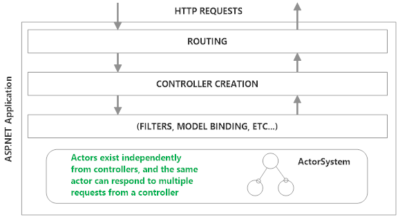 ASP.NET Controllers and Akka.NET Actors exist independently