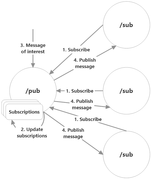 Publish-subscribe pattern illustrated
