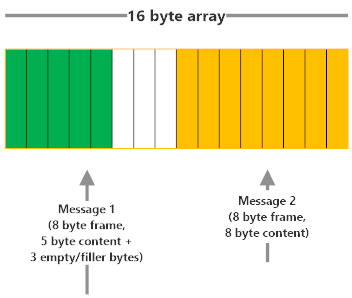 Fixed-length frame encoding