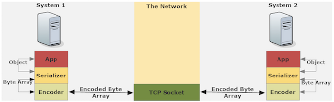 Network message overview