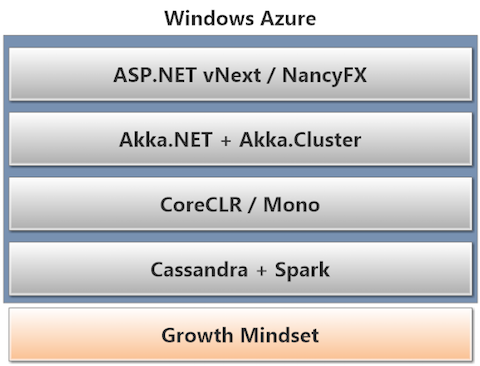 The New .NET Stack - Growth Mindset, Windows Azure, Cassandra, Spark, CoreCLR, Akka.NET, and ASP.NET vNext / Nancy