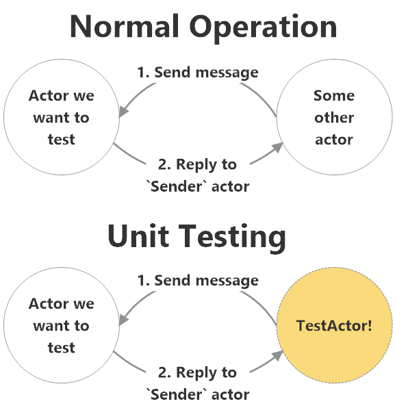 Akka.NET TestActor acts as implicit sender of test messages