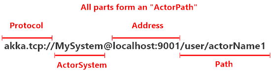 Akka.NET actor address and path