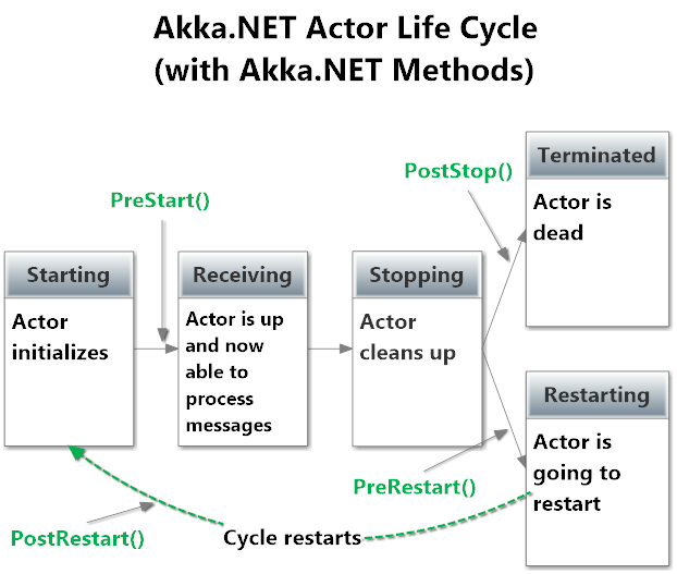 Akka.NET actor life cycle steps with explicit methods.