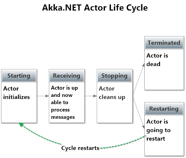 Akka.NET actor life cycle steps.