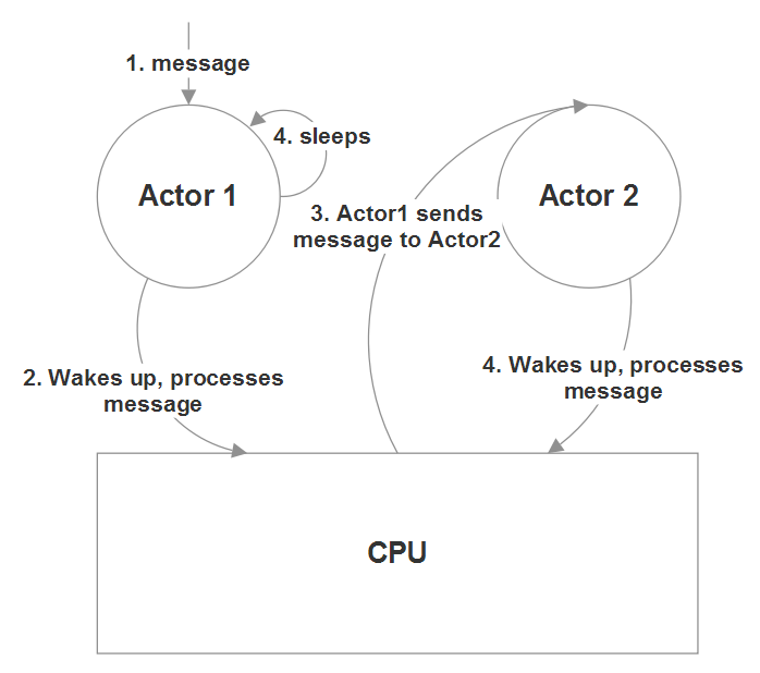 Independent actors sharing the same CPU