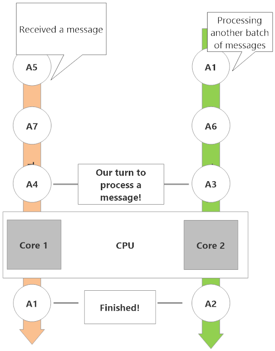 Actors with messages to process scheduling across multiple CPUs