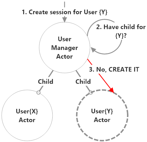 Dynamically create children for each individual entity that needs its own protocol instance(s).