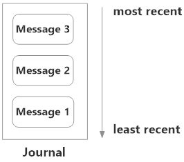 Journaled messages over time