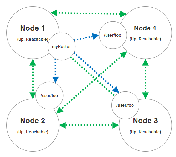 4-node cluster with router delivering messages