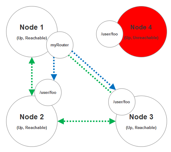 4-node cluster with one unreachable node; dropping unreachable routee from router