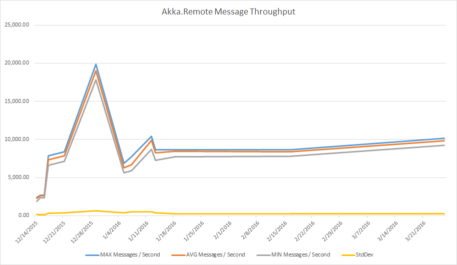 Akka.Remote message throughput over time