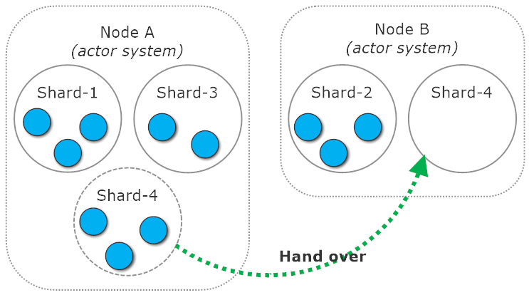 Technical Overview of Akka Cluster Sharding in Akka NET