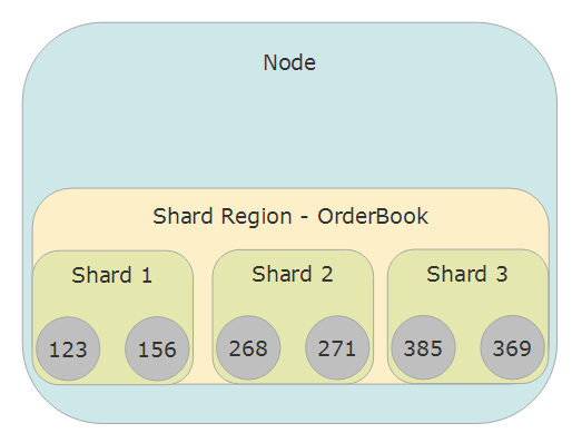 Akka.Cluster.Sharding actor distribution