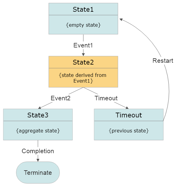 Finite State Machine concept