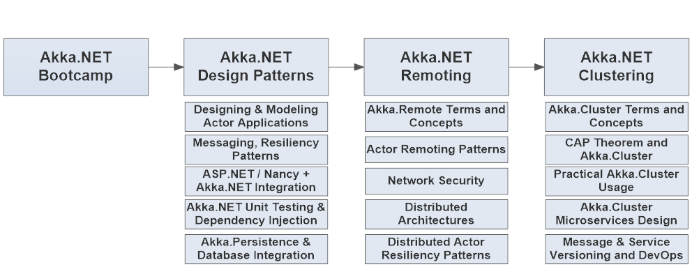 The Petabridge Akka.NET Training Curriculum