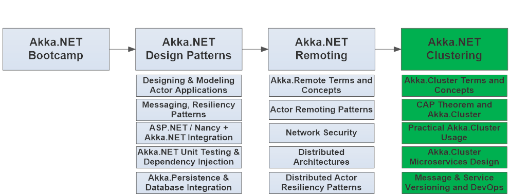 .NET Distributed Systems Architecture and Design with Akka.Cluster