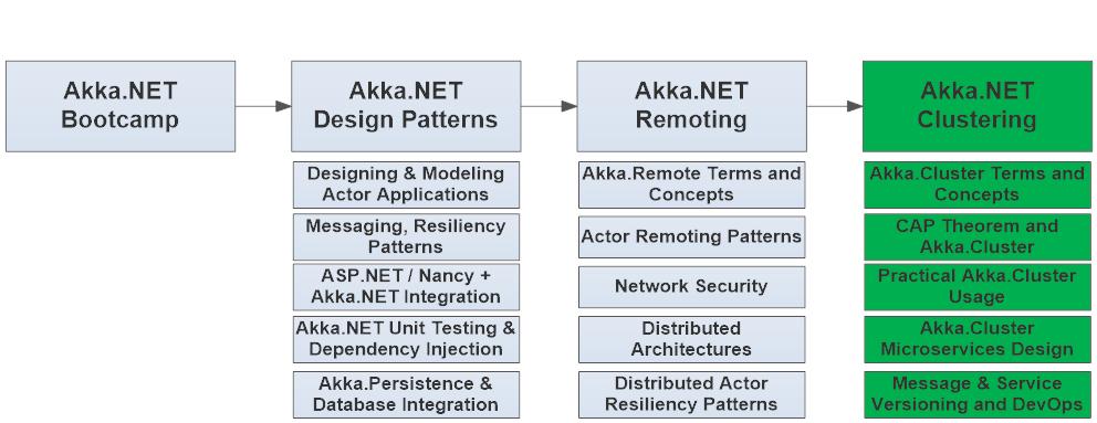 live akka net webinar training net distributed systems