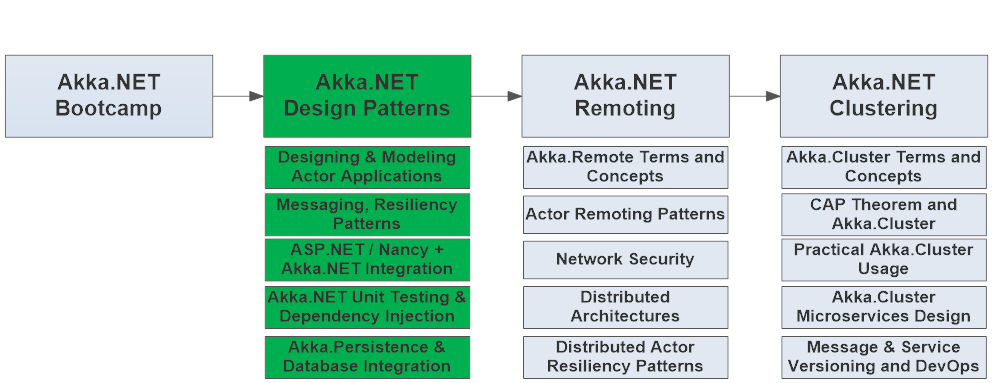 Akka.NET Application Architecture and Design Patterns
