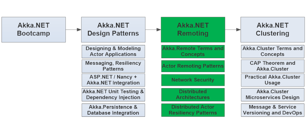 Building Networked .NET Applications with Akka.Remote